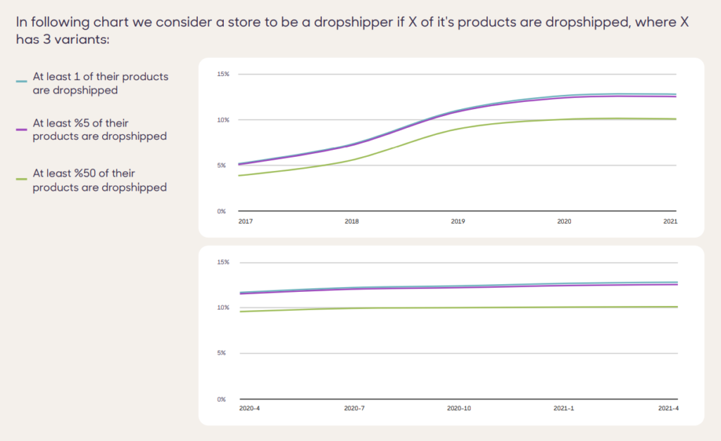 Dropshipping's Market Share In Shopify