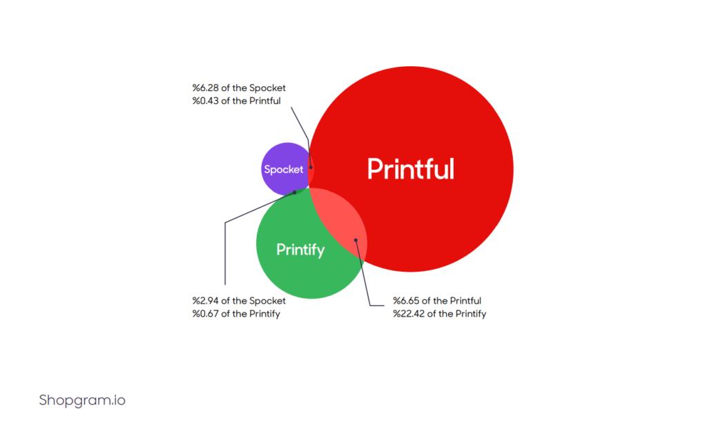 Prinful vs spocket vs printify