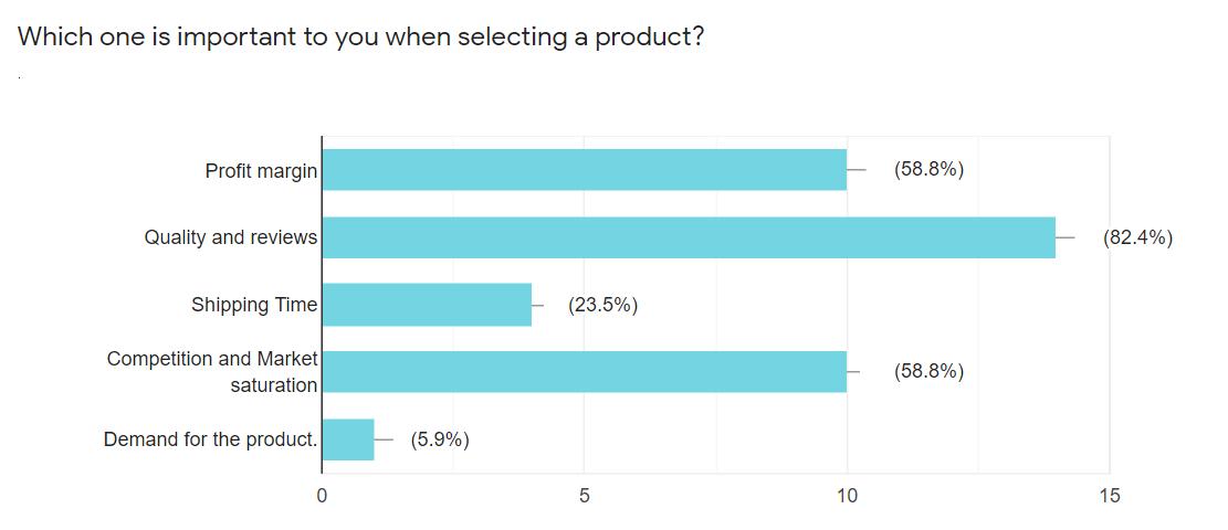eCommerce Choosing Product