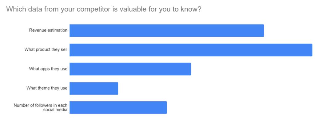 eCommerce Competiton Data