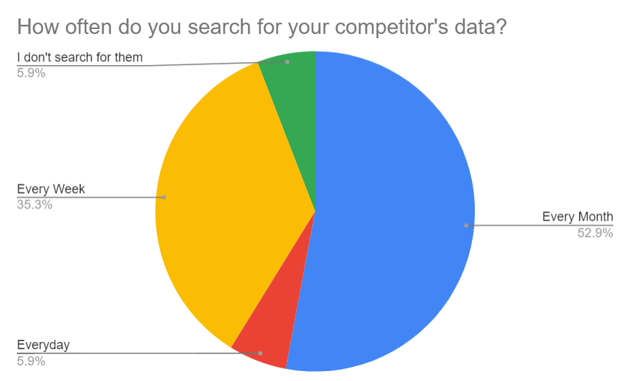 eCommerce Competiton frequency
