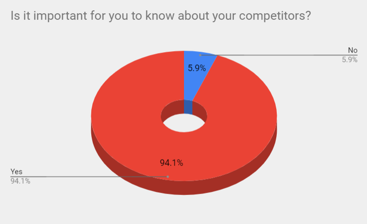 eCommerce Competition