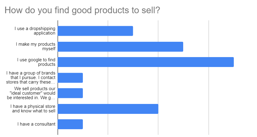 eCommerce finding good products